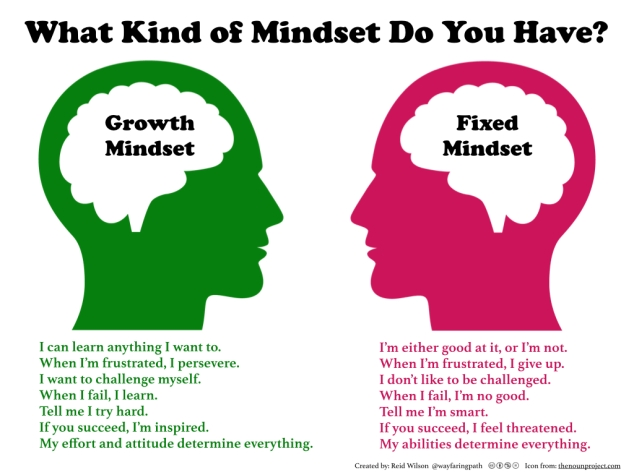 growthfixedmindset
